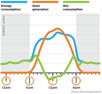 Output vs consumption profile