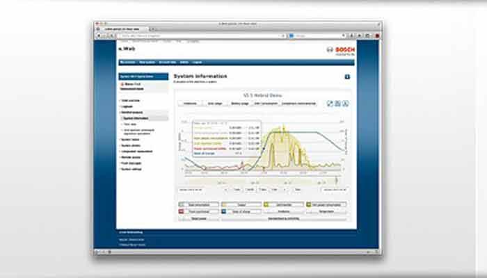 Bosch Solar Inverter e.Web online portal