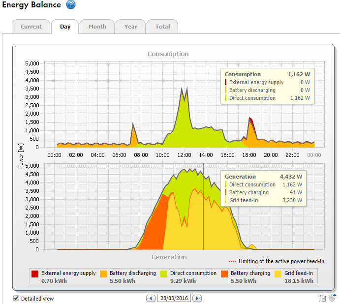 SMA Energy Consumption Monitoring for a PV/Battery Power System