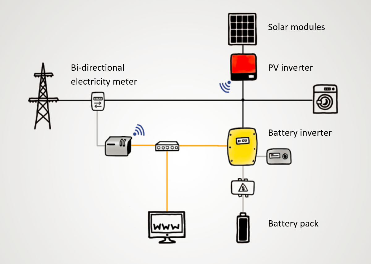 SMA: How PV Storage Works