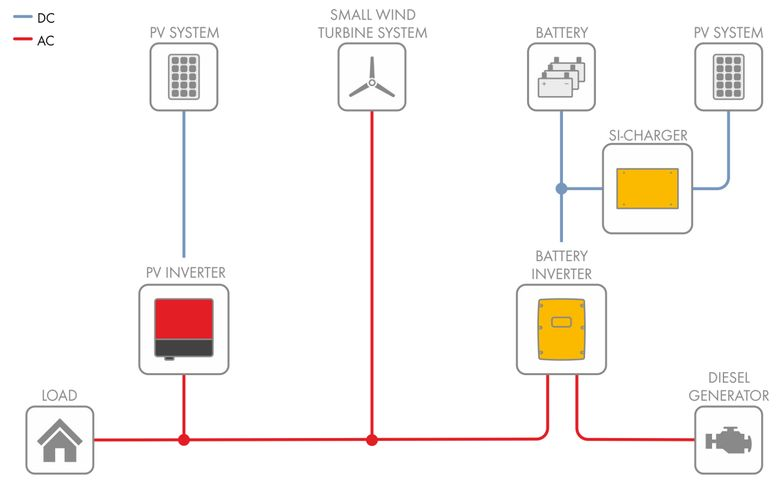 SMA Single-Phase Off-grid System Diagram