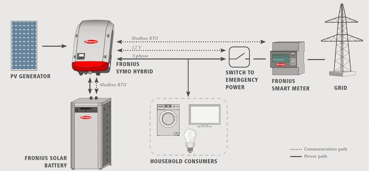 Fronius: How PV Storage Works