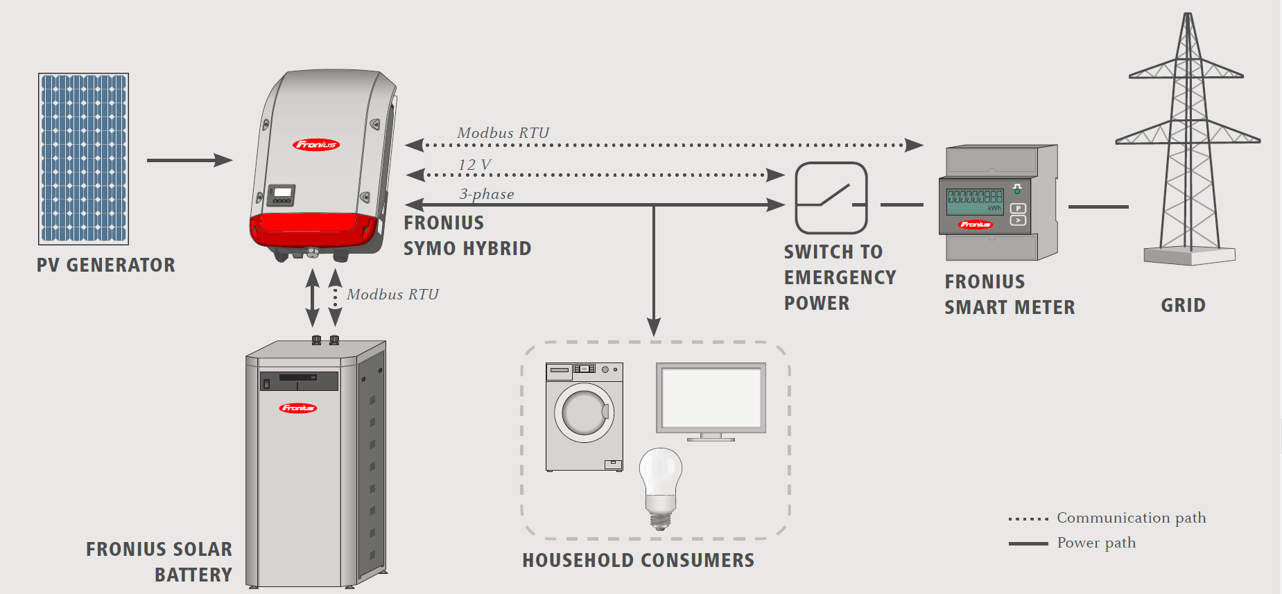 Fronius: How PV Storage Works