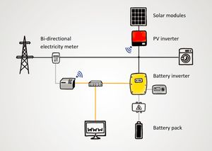 How Solar Battery Systems Work
